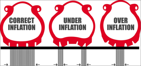 Tyre Pressure Inflation Guide